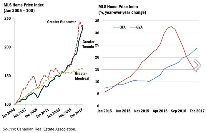 Toronto Property Price Growth